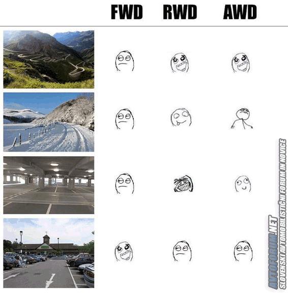 FWD-vs-RWD-vs-AWD